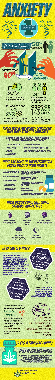 CBD Anxiety Infographic